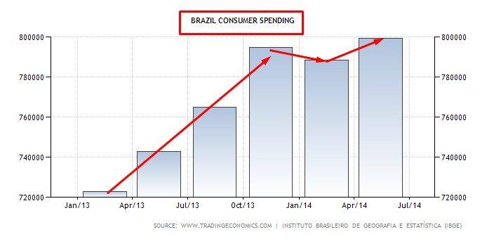 BRAZIL CONSUMER