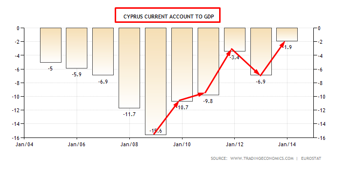 CIPRO CURRENT ACCOUNT
