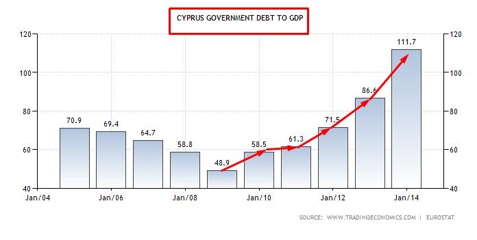 CIPRO DEBITO SU PIL