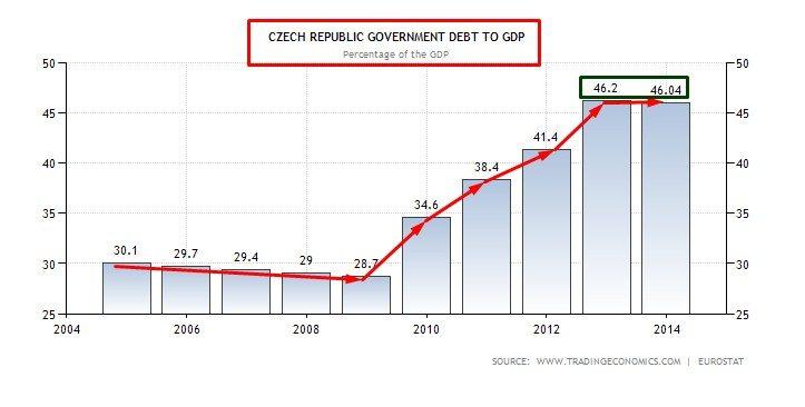 CZECH DEBITO SU PIL