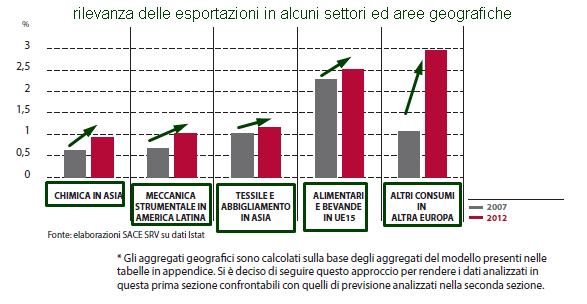 ESPORTAZIONI ITALIANE PER SETTORE