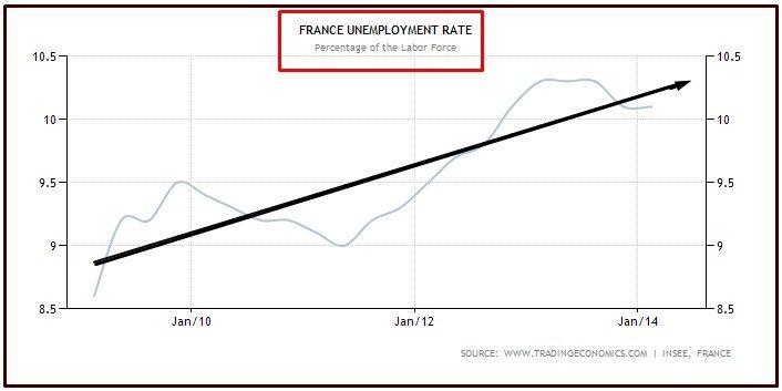 FRANCE UNEMPLOYMENT