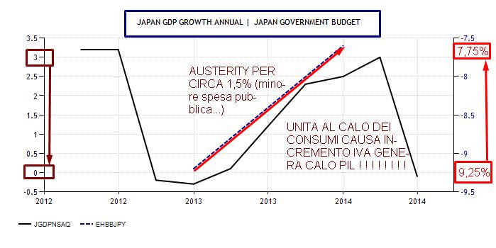 GIAPPONE CORRELAZIONE PIL E DEFICIT DI BILANCIO