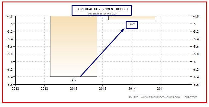 PORTUGAL DEFICIT