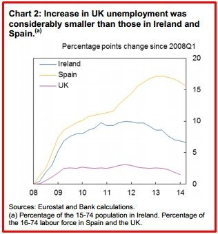 CHART 2 INCRIS IN UK ANEMPLOIMENT