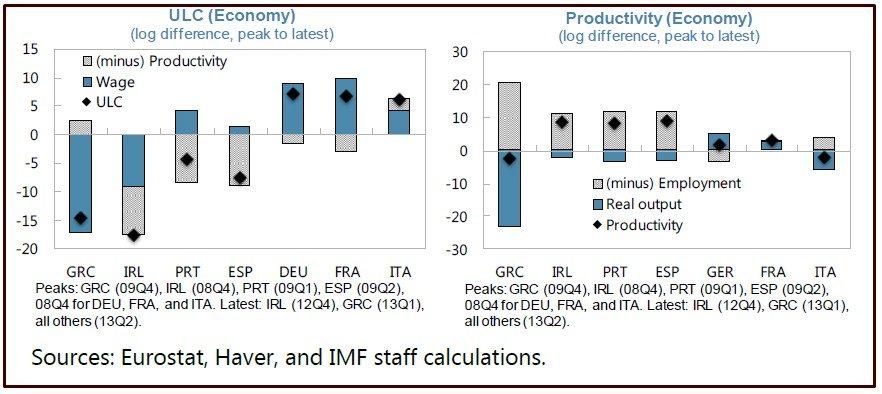FMI COME AGGIUSTARE LE PARTITE CORRENTI IN EUROZONA SENZA SVALUTAZIONE DI MONETA SLIDE 4 AGGIUSTAMENTO ULC E PRODUTTIVITA'