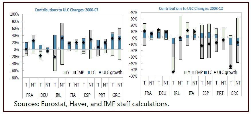 FMI COME AGGIUSTARE LE PARTITE CORRENTI IN EUROZONA SENZA SVALUTAZIONE DI MONETA SLIDE 6 CONTRIBUZIONE AI CAMBIAMENTI IN ULC