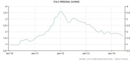 FireShot Screen Capture #043 - 'Italy Personal Savings I 1995-2014 I Data I Chart I Calendar I Forecast' - www_tradingeconomics_com_italy_personal-savings