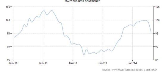 FireShot Screen Capture #045 - 'Italy Business Confidence I 1991-2014 I Data I Chart I Calendar I Forecast' - www_tradingeconomics_com_italy_business-confidence