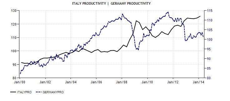 FireShot Screen Capture #047 - 2 'Italy Productivity I 1960-2014 I Data I Chart I Calendar I Forecast I News' - www_tradingeconomics_com_italy_productivity