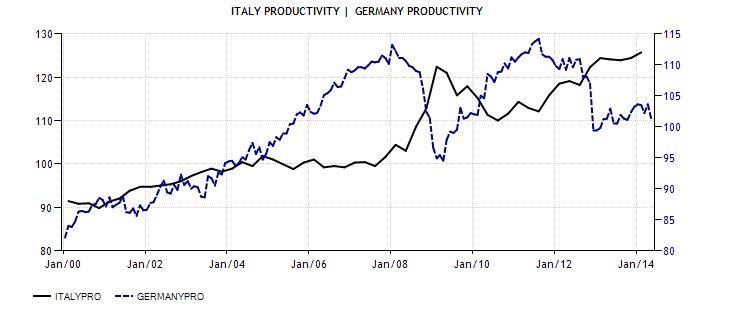 La bugia della produttività italiana ed il silenzio degli