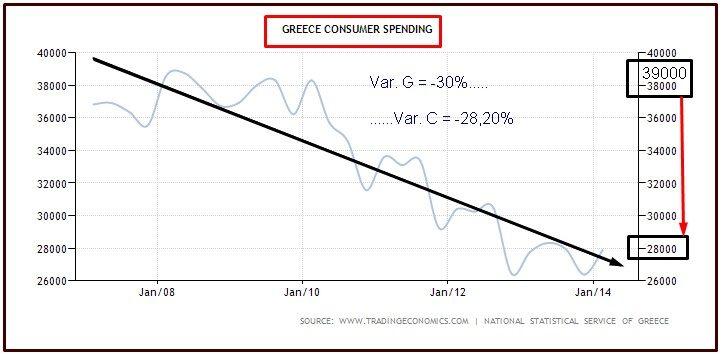 GRECIA CONSUMER SPENDING