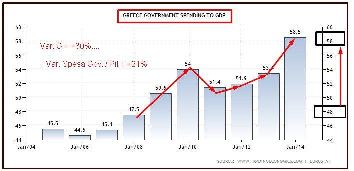 GRECIA SPESA PUBBLICA SUL PIL