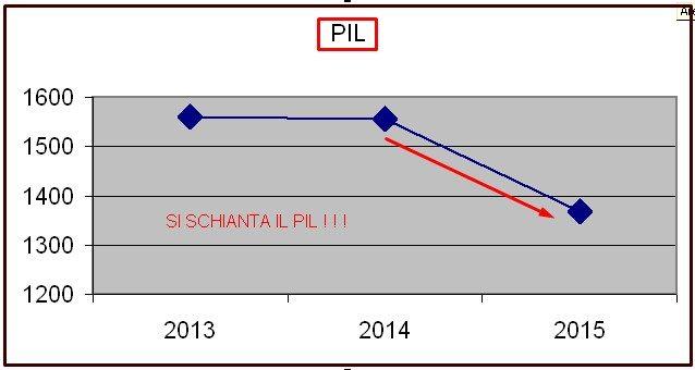 GRECIZZAZIONE ITALIA SI SCHIANTA IL PIL