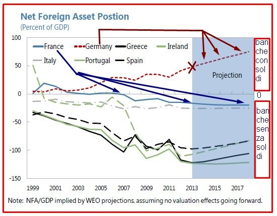 FMI: PAESI DELL'EUROZONA, SENZA AUSTERITY LA CURRENT ACCOUNT DIVENTA NEGATIVA E PEGGIORATE ANCORA DI PIU' LA POSIZIONE FINANZIARIA ESTERA NETTA, QUINDI PENITENZIAGITE