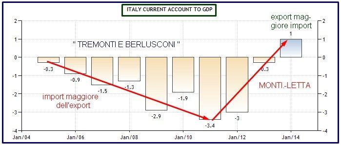 current account italia