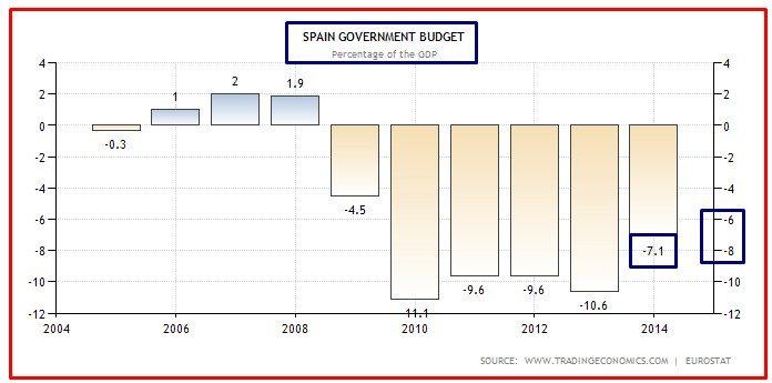 deficit spagna