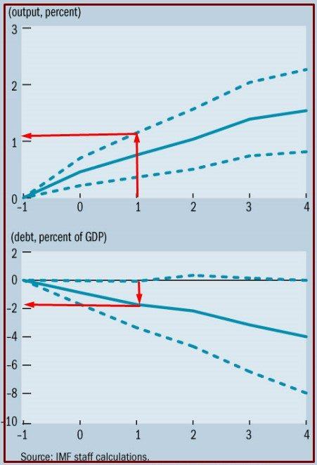 FMI SU SPESA PUBBLICA