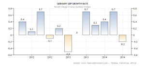 germany-gdp-growth
