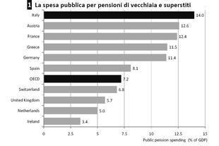 spesa-pubblica-pensioni-europa-2009_emb4