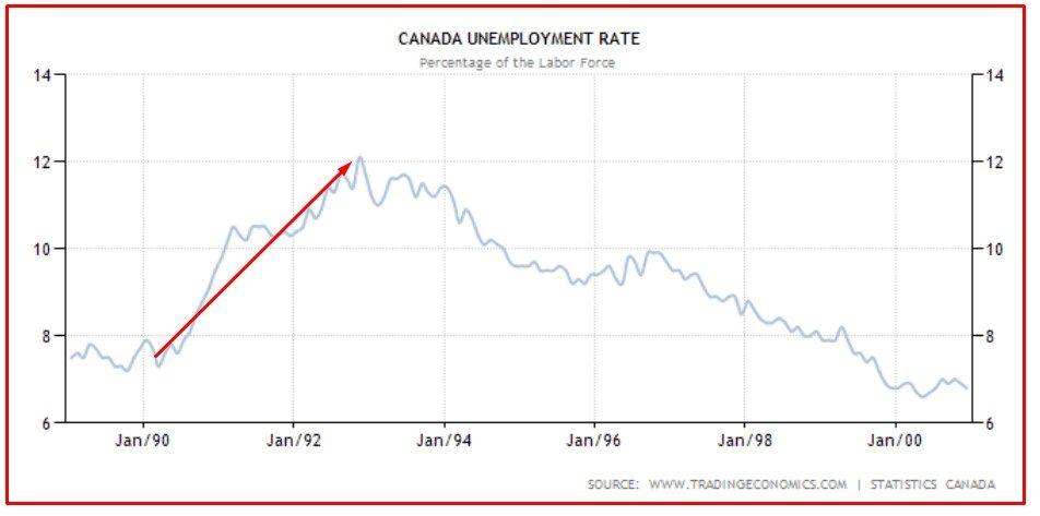 CANADA 4 disoccupazione