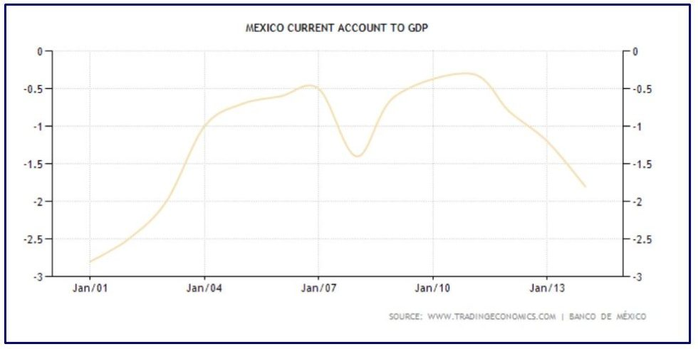 CURRENT ACCOUNT MESSICO