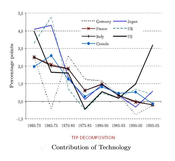 TFP DECOMPOSITION_TECHNOLOGY