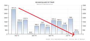belgium-balance-of-trade