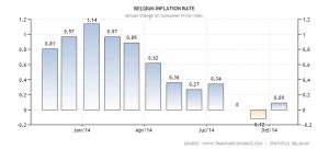 belgium-inflation-cpi (1)
