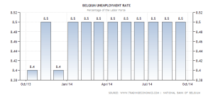 belgium-unemployment-rate