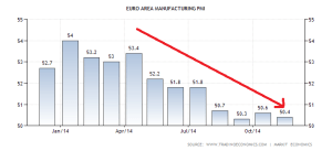 euro-area-manufacturing-pmi (1)