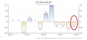 italy-retail-sales