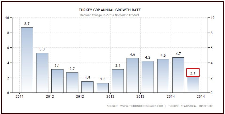 turchia 1 pil annuale