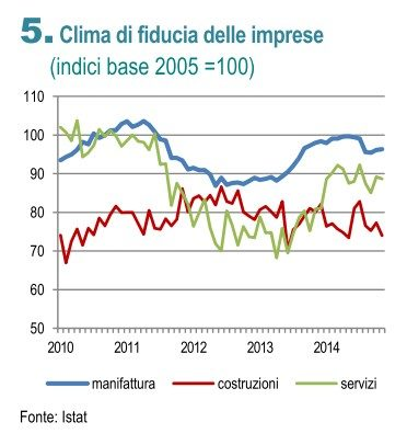 ISTAT SENTIMENT2