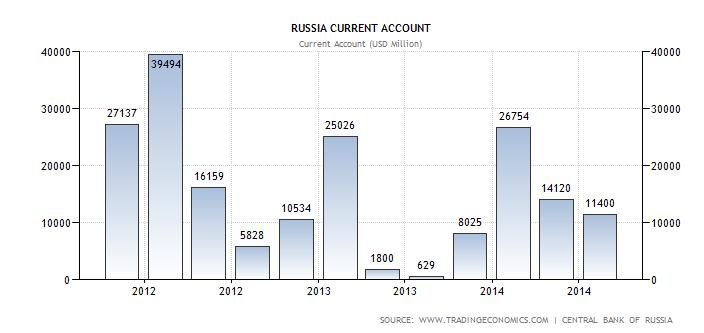 bilancia commerciale russia