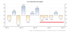 italy-factory-orders (1)