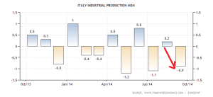 italy-industrial-production-mom