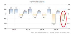 italy-inflation-rate-mom (1)