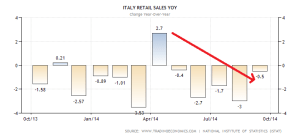 italy-retail-sales-annual (2)