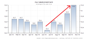 italy-unemployment-rate (2)