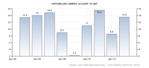 switzerland-current-account-to-gdp