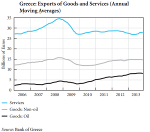 export oil non oil Grecia
