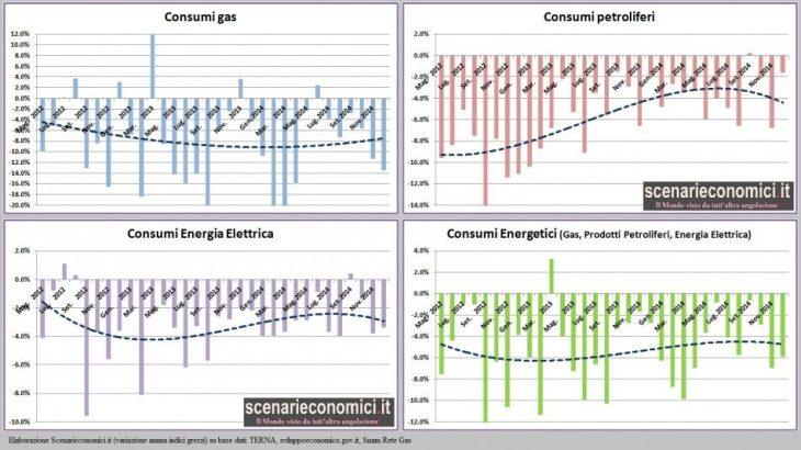 Rapporto Energetico: a Dicembre nuova apocalisse (si schiantano consumi di gas, un po' meglio quelli di petrolio)
