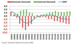 internal external demand spain