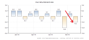 italy-inflation-rate-mom (2)