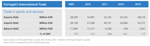 portugal trade balance