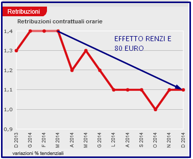 ANNO FELIX 10 RETRIBUZIONI ISTAT