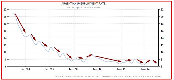 ARGENTINA DISOCCUPAZIONE