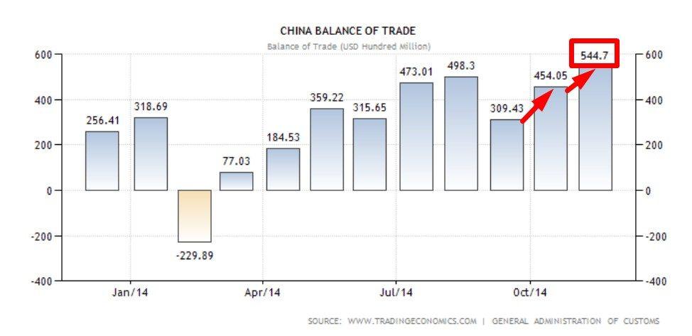 CHINA BALANCE TRADE