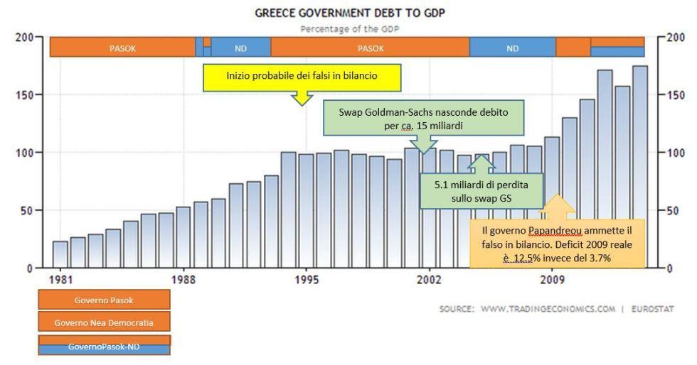 Storia debito